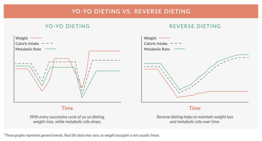 Why you should try a reverse diet